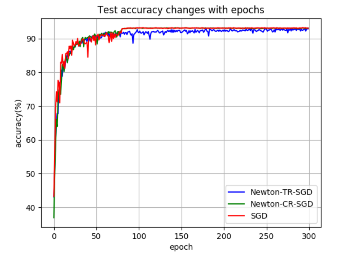 Test accuracy of SReLU-ResNet